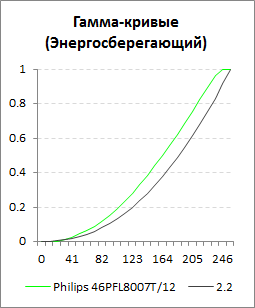 Гамма-кривые для профиля Энергосберегающий телевизора Philips 46PFL8007T