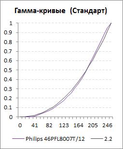 Гамма-кривые для профиля Стандарт телевизора Philips 46PFL8007T