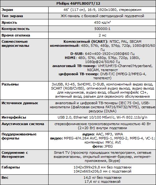 Характеристики Philips 46PFL8007T