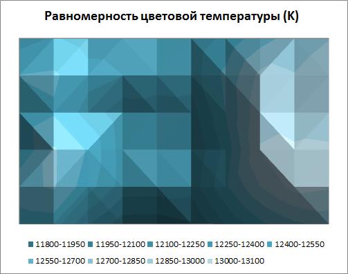 Равномерность цветовой температуры Philips 46PFL8007T