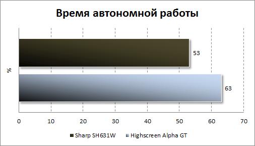 Результаты тестирования автономности Sharp SH631W