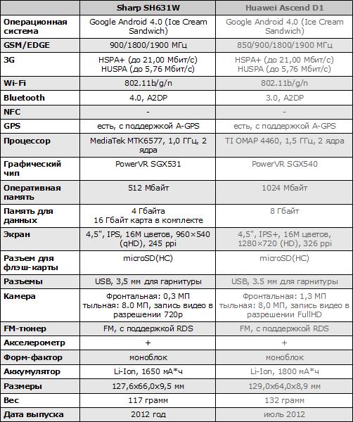 Характеристики Sharp SH631W и Huawei Ascend D1
