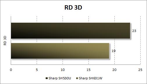 Тестирование Sharp SH530U в RD 3D