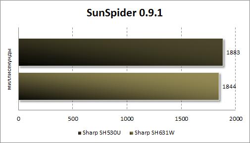 Тестирование Sharp SH530U в SunSpider