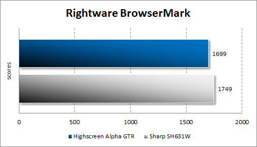Результаты тестирования Highscreen Alpha GTR в BrowserMark
