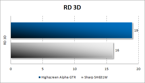 Результаты тестирования Highscreen Alpha GTR в RD 3D
