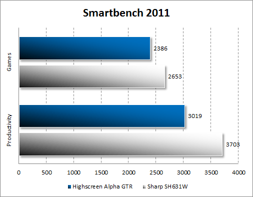 Результаты тестирования Highscreen Alpha GTR в Smartbench 2011