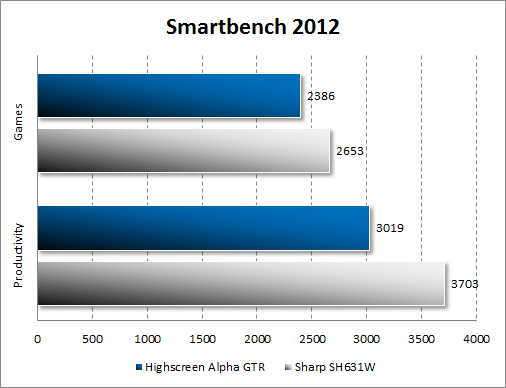 Результаты тестирования Highscreen Alpha GTR в Smartbench 2012