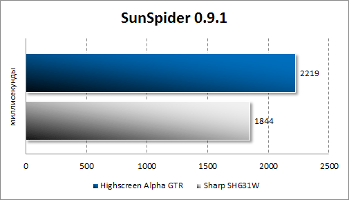 Результаты тестирования Highscreen Alpha GTR в SunSpider