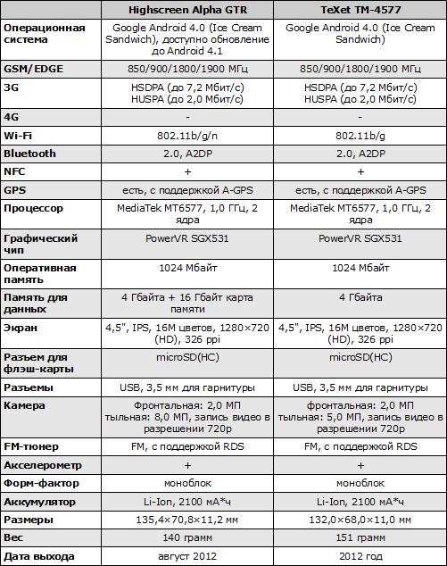 Характеристики Highscreen Alpha GTR и TeXet TM-4577