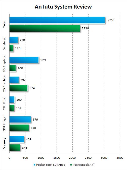 Результаты тестирования PocketBook SURFpad в AnTutu System Review