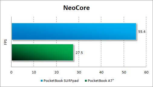Результаты тестирования PocketBook SURFpad в NeoCore