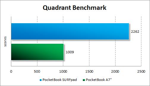 Результаты тестирования PocketBook SURFpad в Quadrant