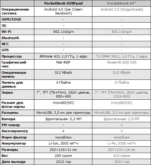 Характеристики PocketBook SURFpad и A7