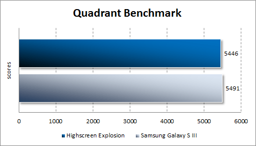 Результаты тестирования Highscreen Explosion в Quadrant Standard