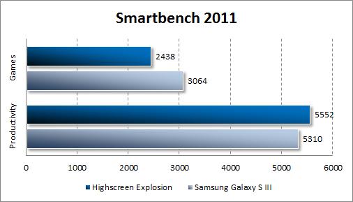 Результаты тестирования Highscreen Explosion в Smartbench 2011