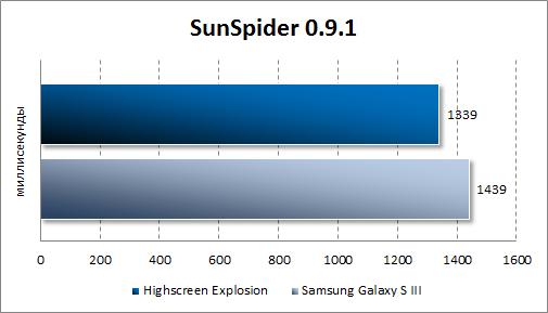 Результаты тестирования Highscreen Explosion в SunSpider