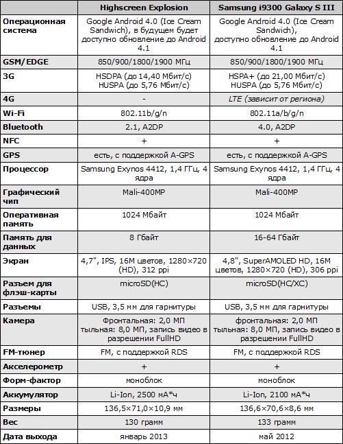 Характеристики Highscreen Explosion и Samsung Galaxy S III