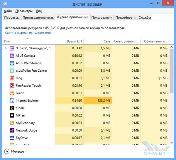 Диспетчер задач в Windows RT. Рис. 4