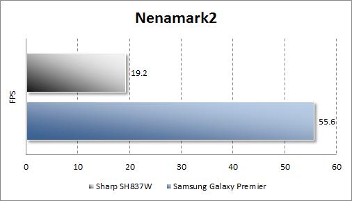 Тестирование Sharp SH837W в Nenamark2