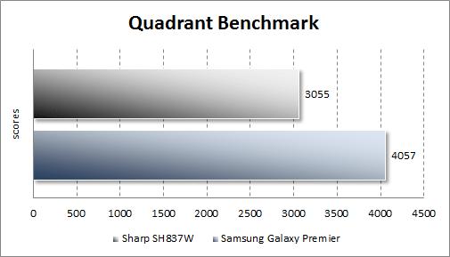 Тестирование Sharp SH837W в Quadrant