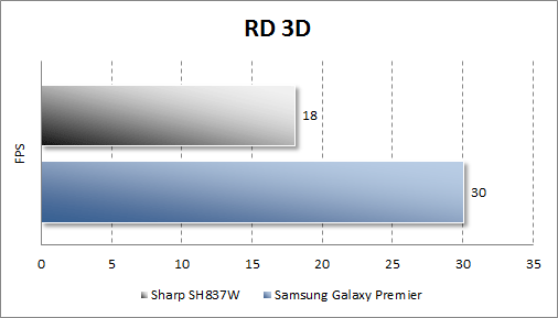 Тестирование Sharp SH837W в RD 3D