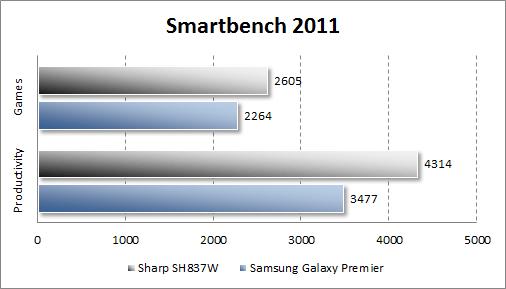 Тестирование Sharp SH837W в Smartbench 2011