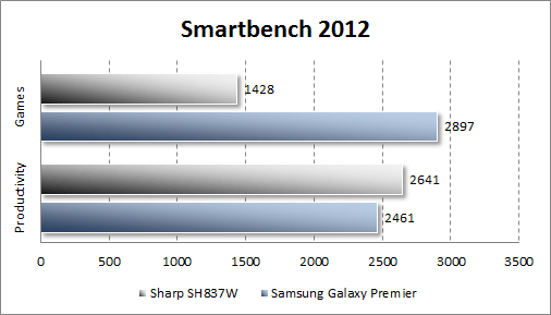 Тестирование Sharp SH837W в Smartbench 2012