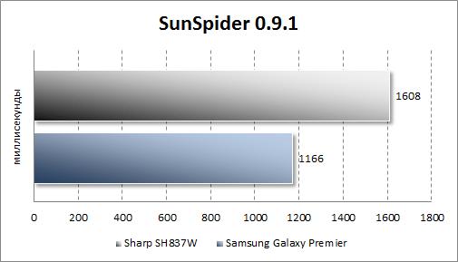Тестирование Sharp SH837W в SunSpider