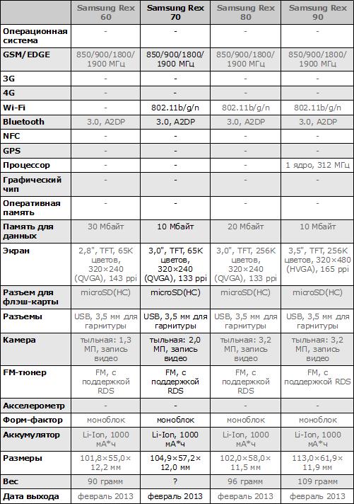 Характеристики телефонов Samsung Rex 60, Rex 70, Rex 80 и Rex 90