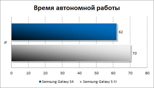 Тестирование автономности Samsung Galaxy S4
