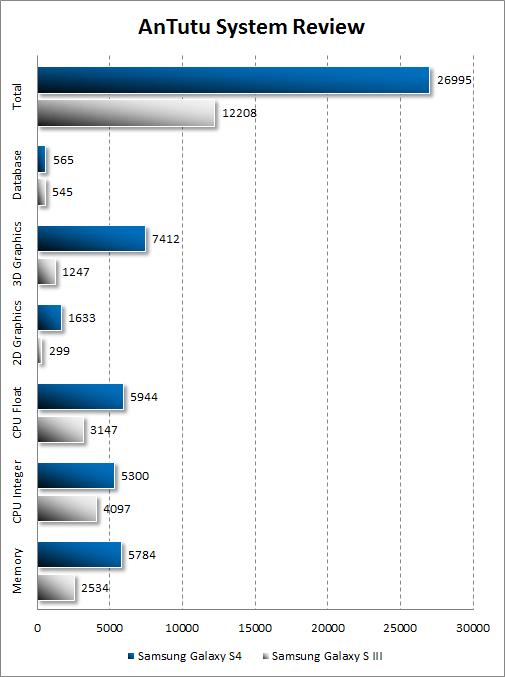 Результаты тестирования Samsung Galaxy S4 в AnTutu