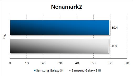 Результаты тестирования Samsung Galaxy S4 в Nenamark 2
