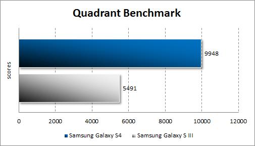 Результаты тестирования Samsung Galaxy S4 в Quadrant