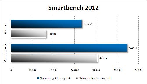 Результаты тестирования Samsung Galaxy S4 в Smartbench 2012
