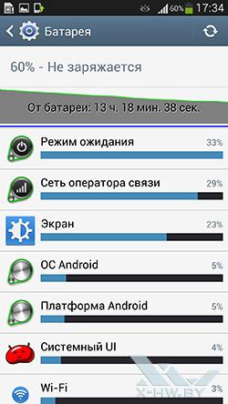 График разряда батареи на Samsung Galaxy S4