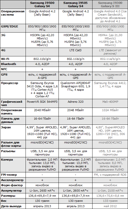 Характеристики Samsung Galaxy S4 и Galaxy S III