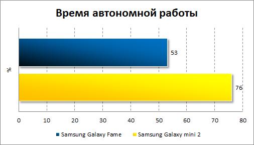 Результаты тестирования автономности Samsung Galaxy Fame