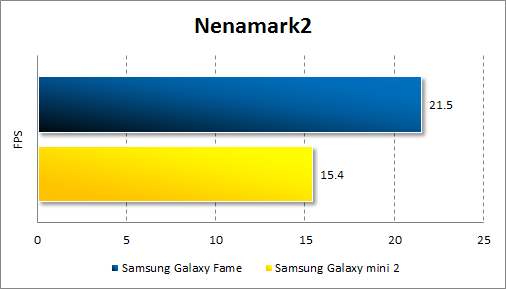 Результаты тестирования Samsung Galaxy Fame в Nenamark2