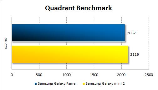 Результаты тестирования Samsung Galaxy Fame в Quadrant