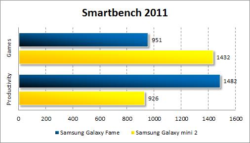 Результаты тестирования Samsung Galaxy Fame в Smartbench 2011