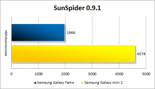 Результаты тестирования Samsung Galaxy Fame в SunSpider