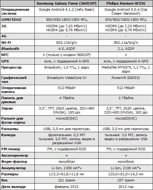 Характеристики Samsung Galaxy Fame и Philips Xenium W336