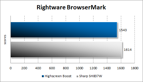 Результаты тестирования Highscreen Boost в BrowserMark
