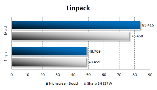 Результаты тестирования Highscreen Boost в Linpack