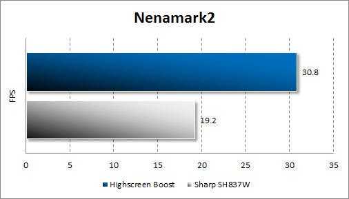 Результаты тестирования Highscreen Boost в Nenamark 2