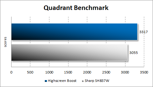 Результаты тестирования Highscreen Boost в Quadrant