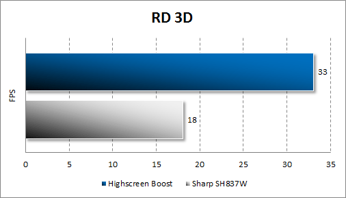 Результаты тестирования Highscreen Boost в RD3D