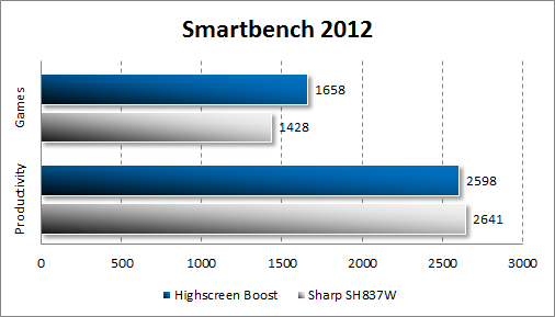 Результаты тестирования Highscreen Boost в Smartbench 2012