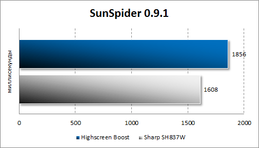 Результаты тестирования Highscreen Boost в SunSpider